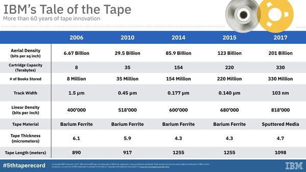 В IBM новый рекорд по хранению данных на магнитной ленте